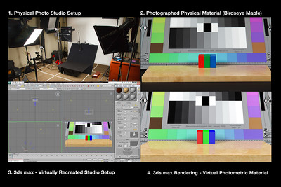 "3D Custom Material Creation Process. (Birdseye Maple). Here is a powerful example of the process I use to create custom, photo-realistic 3D materials for color accurate design visualization renderings in 3ds max.  I always start with a precisely measured (and repeatable) physical studio setup, with two light sources of equal intensity positioned in symmetrical orientation to the physical material that I want to replicate. I use a CamAlign chart from DSC Labs as a reference for correct exposure, accurate color and reflections in combination with three wooden blocks (Red, Green and Blue) which are used as a reference for reflection intensity and blur at various angles. I then photograph the actual material from the same distance at three different angles (0, 45 and 90 degrees) to later use as visual references for creating the virtual material in 3ds max. I then select and sample a square area of the face-on, photographed material in Photoshop and create a seamless tile. This tile is then applied as the diffuse material within the 3ds max material editor. In addition to the diffuse material image, I also create a black and white version to use as a ""bump map"". This is what gives the virtual material the appearance of an actual texture when working with materials that are not 100% smooth.  Once my materials have been photographed in the physical lab, I then recreate the exact same scene, with the exact same measurements, objects and light placements within 3ds max. By applying a photographed ""map"" of my CamAlign chart to a piece of geometry in the scene, I am able to calibrate my virtual light sources and camera settings to match those of the 'real world"" setup. When these parameters are all synchronized, I know that whatever adjustments I start making in the material editor will be accurately reflected in the 3d scene. The virtual material must then be adjusted from each of the three different camera angles in order to recreate the reflective and other surface properties of the physical material. Once these adjustments have been made, the virtual material can re-used over and over again on any object in any scene and always remain consistent.  Notice the reflections of the ""real"" photographed material (upper right) and the 3ds max rendered scene material (lower right)."
