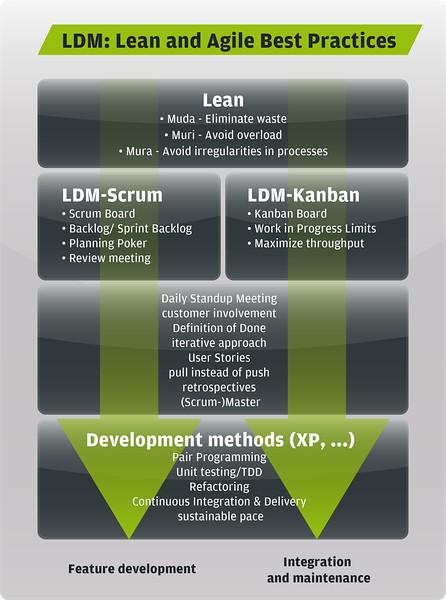 EB LDM-Grafik_EN