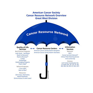 American Cancer Society Cancer Resource Network Umbrella of programs and services - showing how the CRN works.