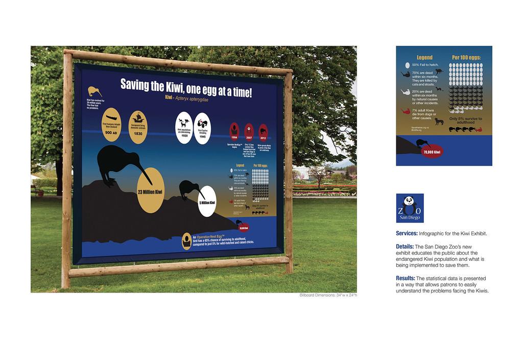 Endangered Kiwi Info Graphic at the San Diego Zoo.