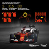 Shell V-Power race fuel and Shell Helix Ultra with PurePlus Technology lubricant delivered an unparalleled 25% of total performance gain to the SF15-T Formula 1® power unit in 2015, giving almost half a second per lap, equating to an average of 30 seconds over a race distance