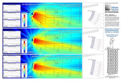 Acoustical Prediction Illustration