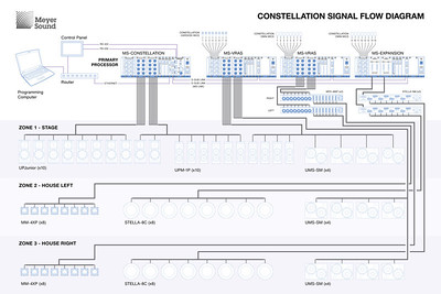 Complex signal flow wiring diagram example. Created with Adobe Illustrator.