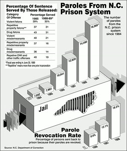 Paroles graphic published in The Charlotte Observer.