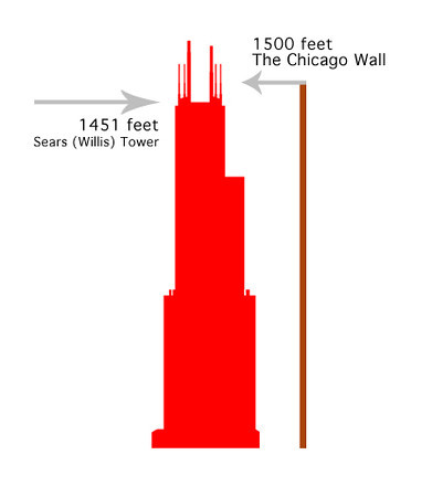 chicago wall vs sears tower