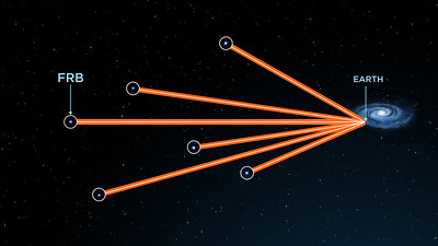 A network of FRBs was used to measure the density of the missing matter. Credit: ICRAR