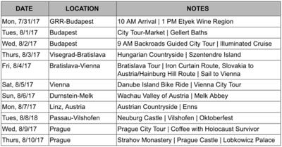 Danube itinerary