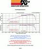 5th Gen V8 Camaro K&N 63-3074 dyno