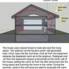 This summary shows the old design with the second floor vent on the north wall.  It was moved in the final version to the south wall so that the air would flow more evenly through the house.