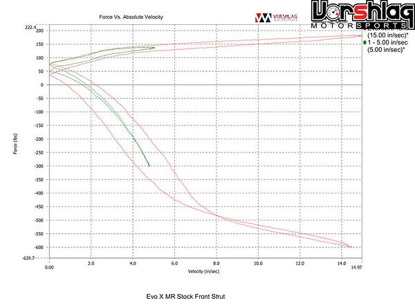CVP Shock Dyno plot of the stock EVO X MR Bilstein strut, run at both 5 in/sec and 15 in/sec