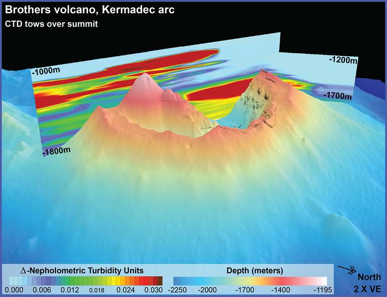 Brothers volcano, Kermadec arc graph