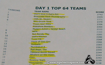 The list of the top 64 teams - Punk Rock Bowling - Day 3 Bowling Action - Las Vegas, NV - May 9, 2010