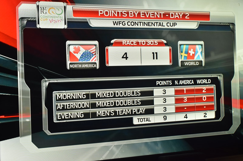Canada is taking a whooping and it is only DAY 2.