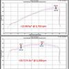 2015+ F-150 5.0L V8 Cold Air Intake Power Graph (P/N 421980)