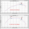 2015+ F-150 2.7L & 3.5L V6 (EcoBoost) Cold Air Intake Power Graph (P/N 421981)