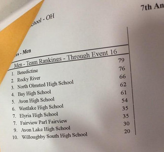 2013-11-30 RRSWIM vs Rocket Relays 000 Boys Standings