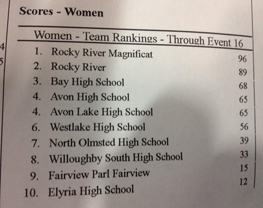 2013-11-30 RRSWIM vs Rocket Relays 000 Girls Standings