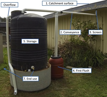 Rainwater Harvesting Systems Components