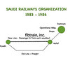 Line Map of the Saudi Railways Organization 1983 - 1986