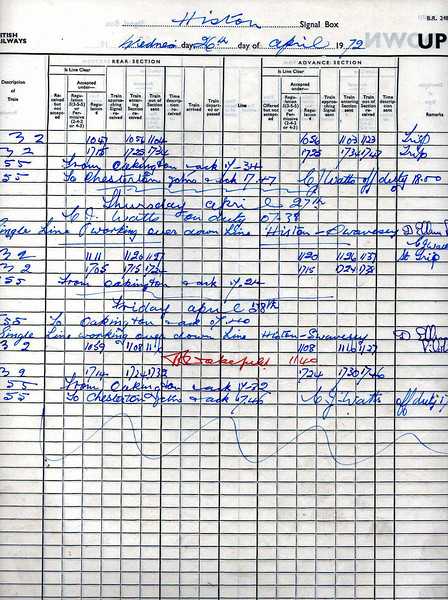 The last entry in the train register in Histon Signal Box. Friday April 28th 1972.  The final entry is a 755 bell code (box closing) to Chesterton Junction.