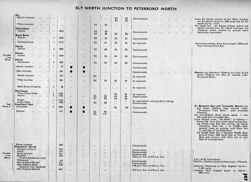 Extract from BR Freight Working Timetable. Nov 1959-June 1960. The 4 columns in the middle refer to capacity of goods loops- GL or refuge sidings RS. Left hand two refer to up direction the right hand two down direction.
