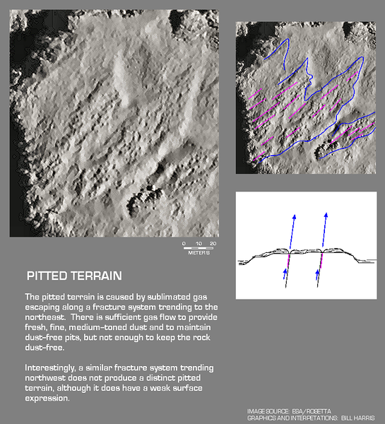 Pitted Terrain