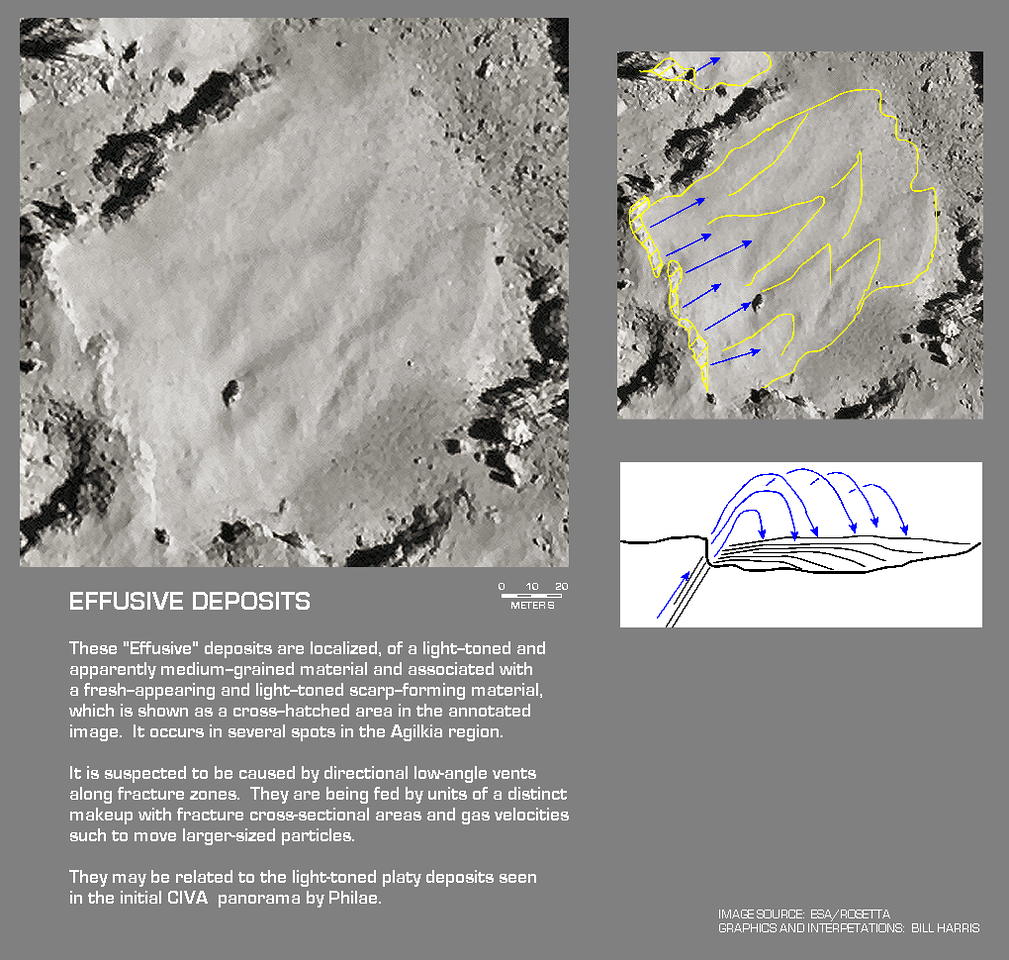 Effusive Deposits