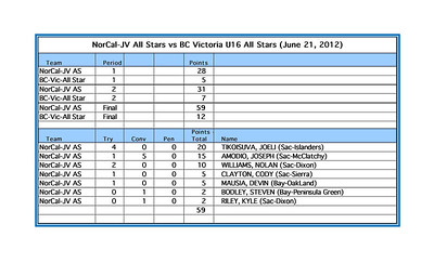 NorCal JV All Star vs BC Victoria Score Summary 06-21-12Rev01