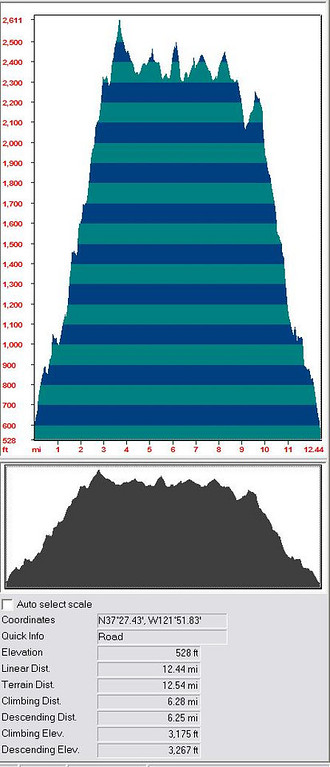 Hike Profile<br /> <br /> 12.5 miles, 3175 ft change. Hike included Monument and Mission peaks.