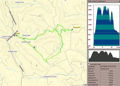 Trail profile