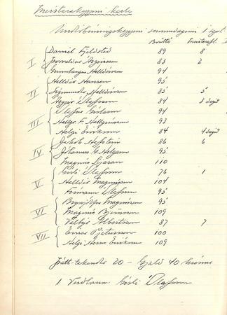 Fundir kappleikjanefndar GÍ 1939