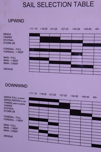 Sail combinations for different winds, and angle of sail.  Note drogue downwind at winds over 45 kts.
