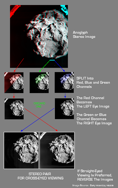 Anaglyph to Stereo Pair Conversion