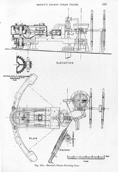 Brown's Steam Tiller consists of a two cylinder horizontal engine mounted on the tiller. A worm (B) is cast on the crank shaft and engages with a worm wheel (M). The upper part of the worm wheel forms a friction clutch casing, in which the friction clutch (L), securely keyed to the shaft of the pinion (E), is housed. The friction clutch is operated by a handwheel which presses the lining of the clutch against the clutch casing. The pinion (E) engages with the rack (F) and any movement of the engine swings the tiller round the rack. <br /> <br /> The steam and exhaust pipes are led to a trunnion, directly above the centre of the rudder stock and from there to the control valve (J) which is attached to the engine casing. The trunnion turns with any movement of the tiller but the main steam and exhaust pipes are stationary. The control valve of the piston type (J) is fitted with an economic valve (K). Any movement of the control valve from the mid position in either direction raises the economic valve. <br /> <br /> The movement of the control valve is actuated by the telemotor control by a system of bell cranks. The hunting gear (Q) is so arranged that the centre of the rudder stock is out of line with the centre of the hunting gear so that if the tiller moves, the control valve is brought back to its original position, and the bell crank will take up the same position relative to the tiller as before, until a further movement of the control gear produces movement again. The hand gear works through a friction clutch and the method of switching from main to auxiliary gear is by loosening the friction clutch on the main gear and tightening that on the auxiliary gear.<br /> <br /> 'Steering Gears' by G Buchanan from 'The Running & Maintenance of Marine Machinery', (3rd Edition, 1949), The Institute of Marine Engineers, London