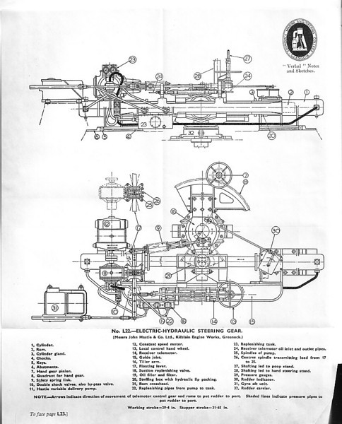 The electro-hydraulic steering system was developed by Brown Brothers Edinburgh durng World War I. This is a drawing of typical electric-hydraulic steering gear manufactured by Hastie at Greenock. The drawing is from the extensive textbooks produced by Sothern's Marine Engineering College in Glasgow.<br /> <br /> Sources: 'Verbal Notes & Sketches for Marine Engineer Officers' 19th Edition Volume II page L20, J W M Sothern, Sothern's Marine Engineering College, Glasgow.