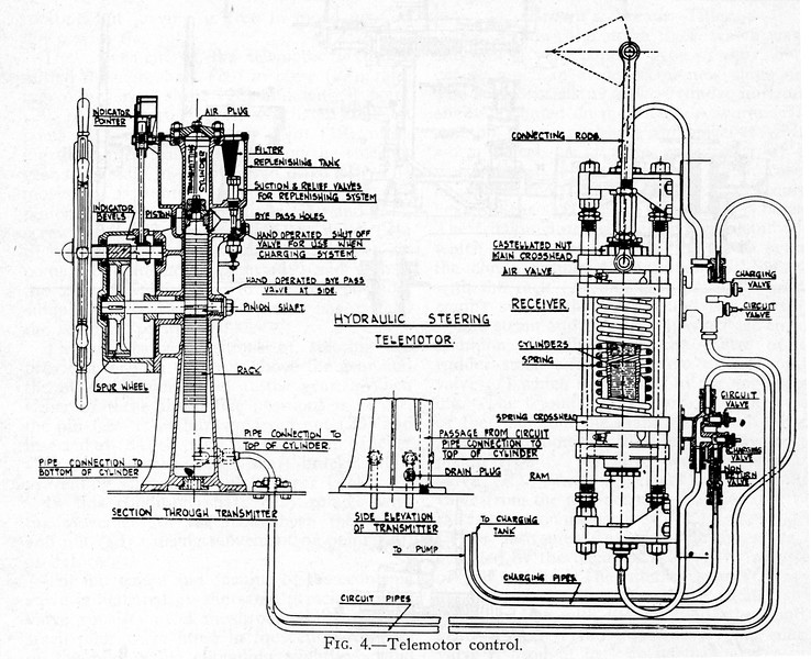 The  hydraulic telemotor consists of a transmitter on the bridge, a receiver or motor cylinder in the steering gear space connected to the control valve operating gear and two connecting pipes, the whole system being charged with a non-freeze fluid. <br /> <br /> Any movement of the transmitting gear displaces fluid causing the receiving cylinder to move a corresponding amount. By-passes to equate the pressure in the transmitting cylinder and a replenishing tank to make up loss and relieve excess pressure in the system are also provided. The two receiving cylinders are in one casting and the circuit pipes are connected to the outer end of each ram. The rams are fixed in the arrangement shown and any displacement of fluid causes the cylinder body to move along the rams, against the compression of a spring which brings the telemotor back to the middle position when the wheel is let go. A crosshead is fitted at one end of the cylinder, to which is attached the connecting rods for connecting the control gear of the engine. <br /> <br /> The telemotor gears manufactured by different firms vary slightly in design but all arrangements depend for their working on the movement of the fluid from the transmitting cylinder to the receiving cylinder, and the movement of the receiving rams corresponding to the movement of the transmitting piston.<br /> <br /> 'Steering Gears' by G Buchanan from 'The Running & Maintenance of Marine Machinery', (3rd Edition, 1949), The Institute of Marine Engineers, London