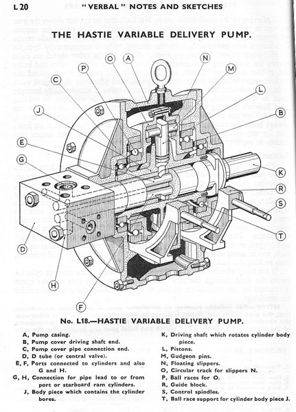 A Hastie-built variable delivery pump of the Hele-Shaw rotary plunger type supplied as a component of the firm's electro-hydraulic steering gear. This type of pump enables the direction of movement of the hydraulic fluid in the steering system to be reversed without reversing the rotational direction of the pump. A similar Hele Shaw pump is preserved at the McLean Museum, Greenock (catalogue No DB210.1)<br /> <br /> Sources: 'Verbal Notes & Sketches for Marine Engineer Officers' 19th Edition Volume II page L20, J W M Sothern, Sothern's Marine Engineering College, Glasgow.<br /> 'Steering Gears' by G Buchanan from 'The Running & Maintenance of Marine Machinery', (3rd Edition, 1949), The Institute of Marine Engineers, London