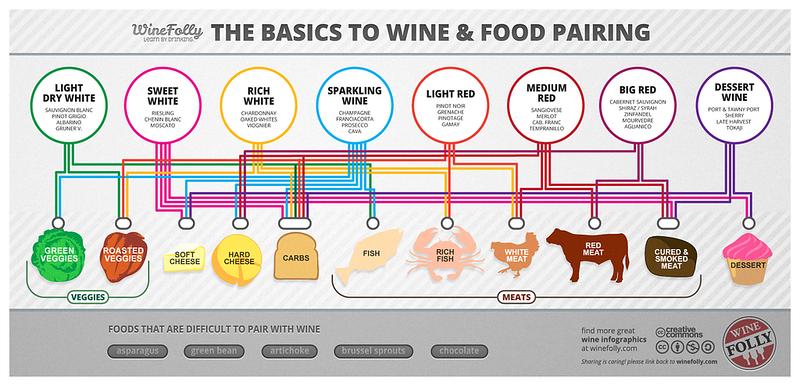 basic wine pairing chart
