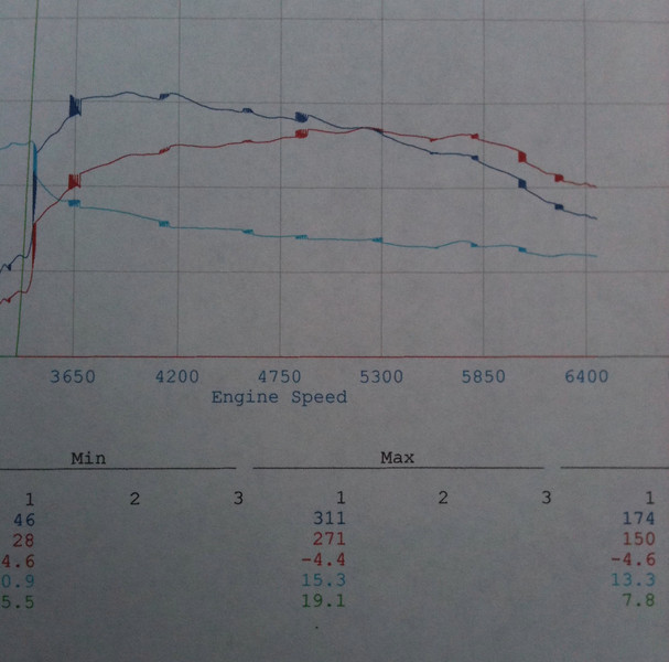 271 whp 311 ft/lb torque on a Mustang Dyno