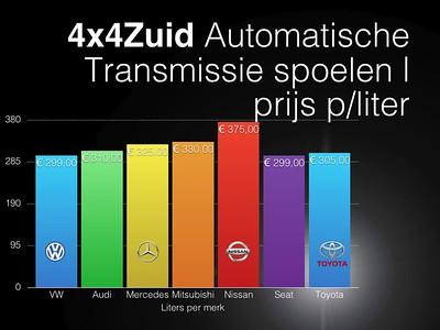 DRAFT VERSION | 4x4Zuid Automatische Transmissie spoelen V01