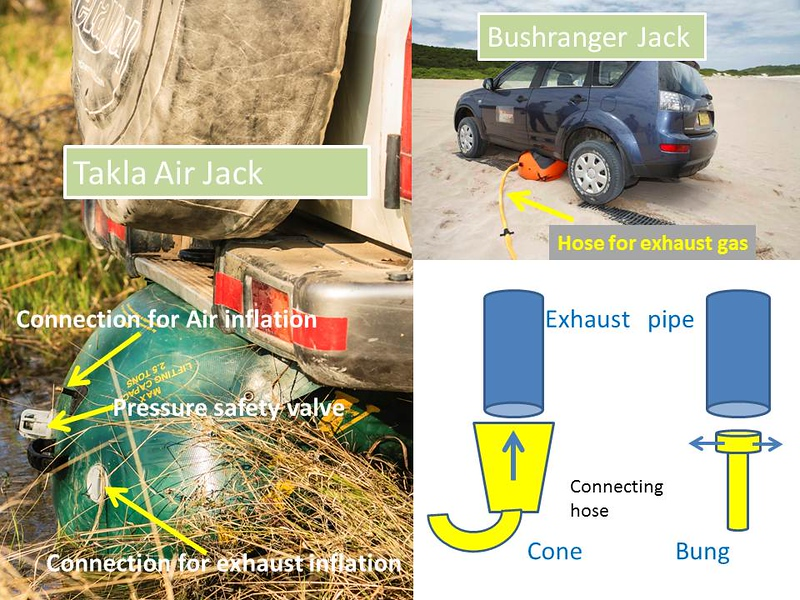 <h2>Lifting your car (part 2): Air (Exhaust) Jack</h2> This is a reinforced bag is inflated using exhaust gasses with the engine running idle &/or a tire air compressor.  We use the Takla air bag because it offers these dual inflation methods: using the exhaust gasses is faster but the tire compressor offers greater control. The dual inflation method is a major advantage if the exhaust leaks. In some air bags the exhaust connection is made via a cone pushed tight over the exhaust opening, but Takla uses a rubber bung which is placed inside the exhaust and then rotated until the fit is tight (see diagram, click to enlarge). Do check that the supplied bung is the right diameter for your car's exhaust pipe (I requested reserves of different sizes in order to help other cars)! I had this problem when I changed my car from a Prado to a LCSW 76! The bung system has a distal bolt which compresses the rubber bung when the hose is rotated thus expanding the bung and sealing the exhaust: we lost this essential bolt in the river, so request reserves!! The Hi-Lift jack is more commonly used; probably because it is easier to store, by fixing it to the rear tire holder or the side of a roof rack (on the front of the bull bar is not recommended for safety reasons). Although the air jack compresses easily it has a broad base & we find storage a problem and fix it on top of the second spare tire on the roof rack, which makes it easy to steal. However, because of the potential danger of being hit by the Hi-Lift's handle the air jack does appeal to some users. Once again it is essential to have the technique thoroughly explained and demonstrated if you are hiring a 4WD. Also watch videos on U tube e.g. before starting your safari (always revise the safety instructions just before using it). As with any method of raising the car the handbrake must be on and the wheels chocked using rocks &/or branches. Unlike with the HI-Lift jack the car must be in neutral to run the engine so carefully chock the supporting wheels. Its broad base prevents it sinking into sand & mud & thus a support plate is not needed. Use your shovel to level the ground & improve stability. Protective mats placed on top and beneath bag (e.g. car floor mats) will prevent punctures from stones or protruding car edges. Be careful not to place the bag itself near the hot exhaust or under weak parts e.g. fuel tank. The bag should not be placed in the rear or the front i.e. lifting both right & left rear wheels simultaneously as may tilt over on its side. The position of the bag in my photo is thus wrong (!!) and the potential consequences are shown in the video http://www.youtube.com/watch?v=Hc7Tni99dlQ. Rather place the bag on the right or left side of the car between the front & rear wheel (http://www.bushranger.com.au) Never climb under the car when is raised on a jack as it is never stable!  When the bag just sufficiently inflated to raise the wheels turn of compressor, or engine from open door & fill in hole with rocks, sand, branches & cover with sand ladder as top layer. To lower the car, undo the exhaust connection to the bag. Keep your face away as the exhaust fumes are of course toxic. Remember to keep bag clean and check for punctures e.g. from  thorns (check you have the supplied puncture kit with you before starting trips).