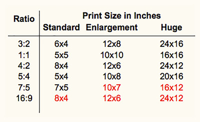 For Some Of The Ratios Eg 11 There Are Many More Sizes Commonly Available