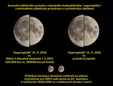 """Fenomén """"superúplňku"""" v kostce - pokud vám někdo bude tvrdit, že je podle něj při onom mediálně tak propíraném """"superúplňku"""" Měsíc na obloze viditelně větší než jindy, pak buď lže, podlehl pod vlivem médií placebo efektu anebo je obětí optického klamu, při kterém se nám Měsíc u obzoru jeví větší než vysoko na obloze (ale jde skutečně pouze o optický klam, pokud si ho změříte nebo vyfotografujete, zjistíte, že je v obou případech velký naprosto stejně)."""