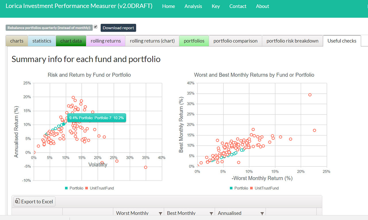 Investment performance: looking for outliers in portfolio or fund performance