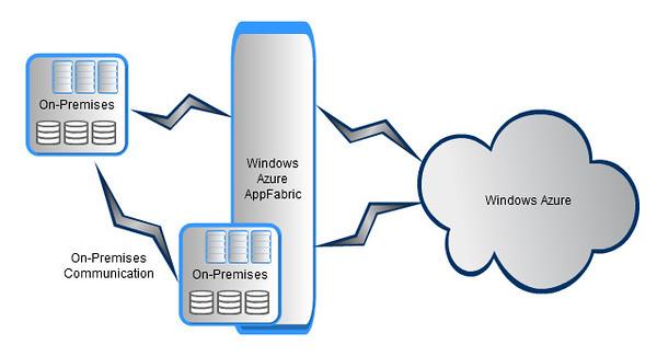 Windows Azure AppFabric