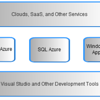 Windows Azure Internal Diagrams :