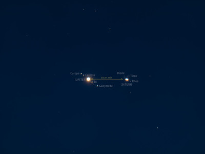 Jupiter & Saturn Conjunction Closeup with Labels - December 22, 2020