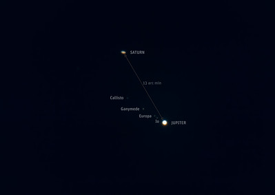 Jupiter and Saturn in Same Telescope Field with Labels (Dec 19, 2020)