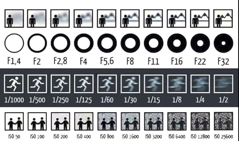 S-A-ISO diagram jpeg