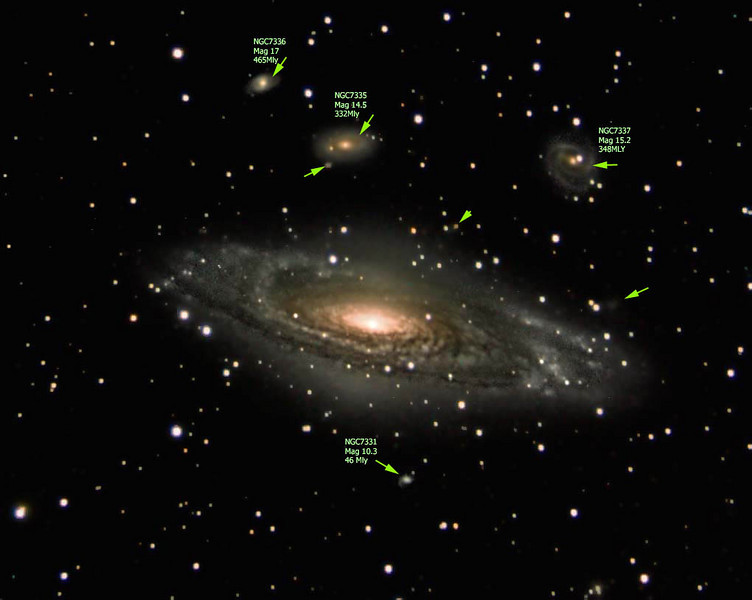 Annotated to show all the different galaxies  and some of their distances